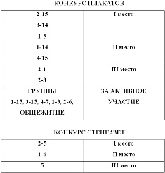 Конкурс Новогодних газет